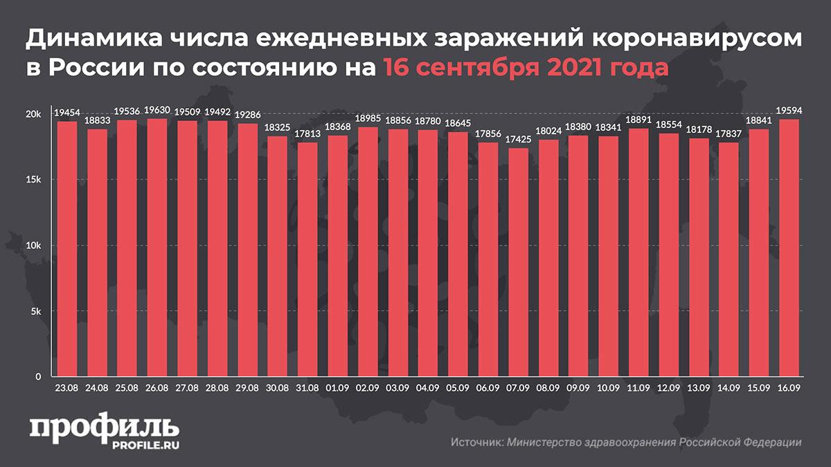 Динамика числа ежедневных заражений коронавирусом в России по состоянию на 16 сентября 2021 года