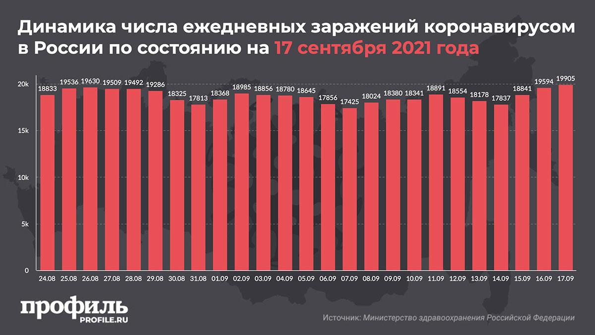 Динамика числа ежедневных заражений коронавирусом в России по состоянию на 17 сентября 2021 года