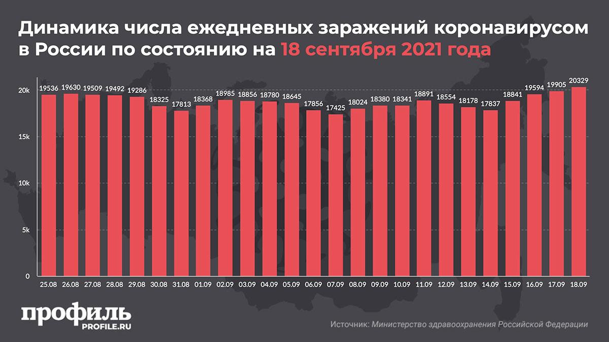 Динамика числа ежедневных заражений коронавирусом в России по состоянию на 18 сентября 2021 года