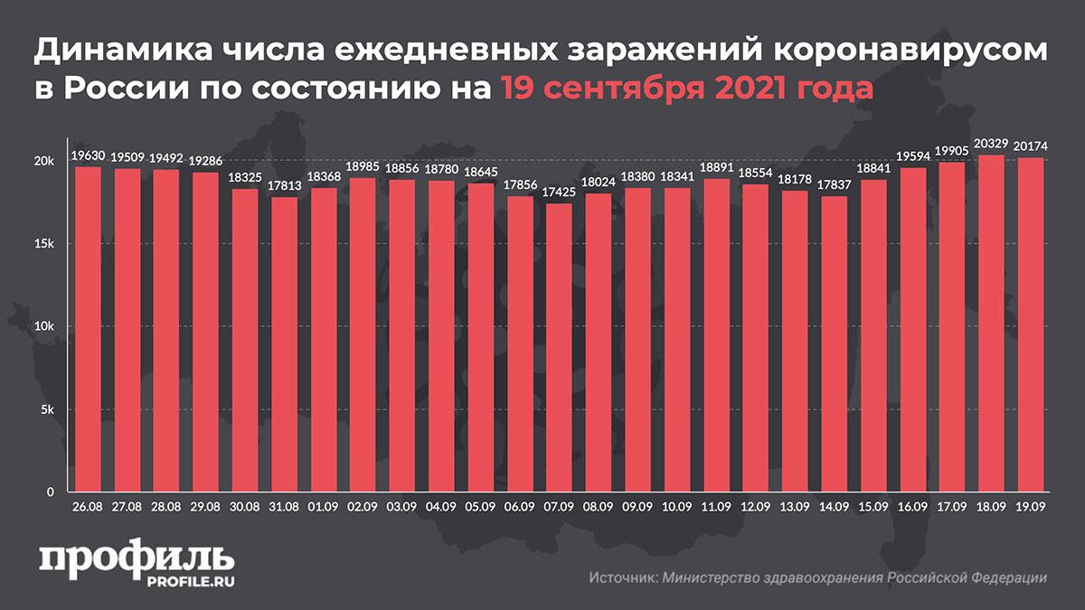 Динамика числа ежедневных заражений коронавирусом в России по состоянию на 19 сентября 2021 года