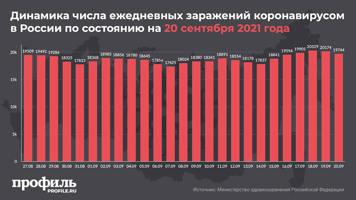 Динамика числа ежедневных заражений коронавирусом в России по состоянию на 20 сентября 2021 года