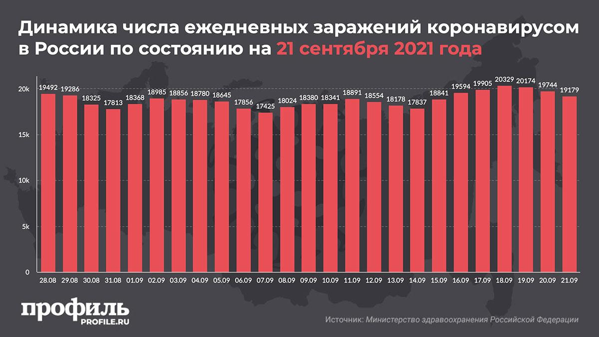 Динамика числа ежедневных заражений коронавирусом в России по состоянию на 21 сентября 2021 года