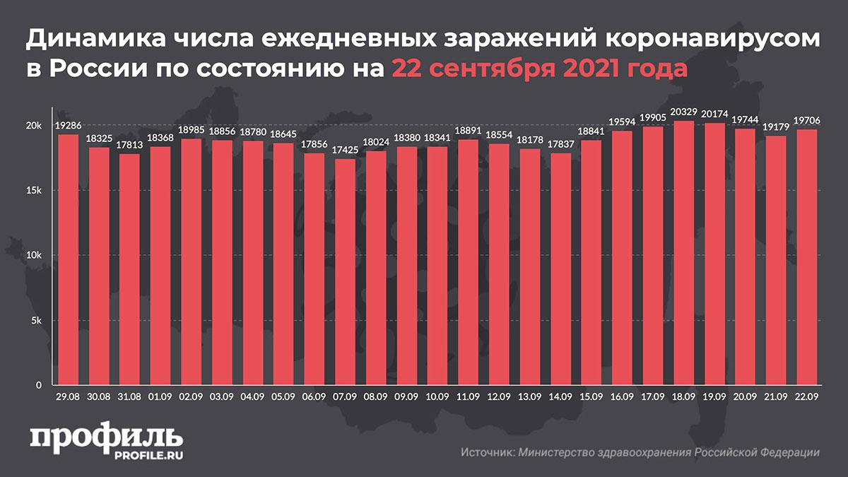 Динамика числа ежедневных заражений коронавирусом в России по состоянию на 22 сентября 2021 года