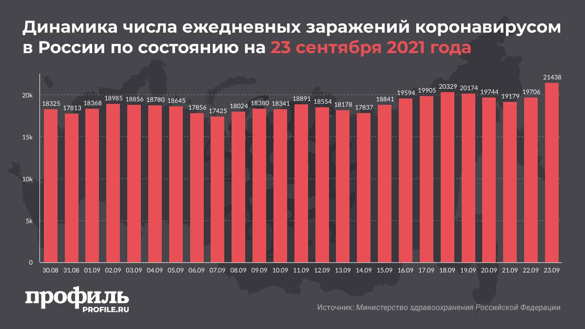 Динамика числа ежедневных заражений коронавирусом в России по состоянию на 23 сентября 2021 года