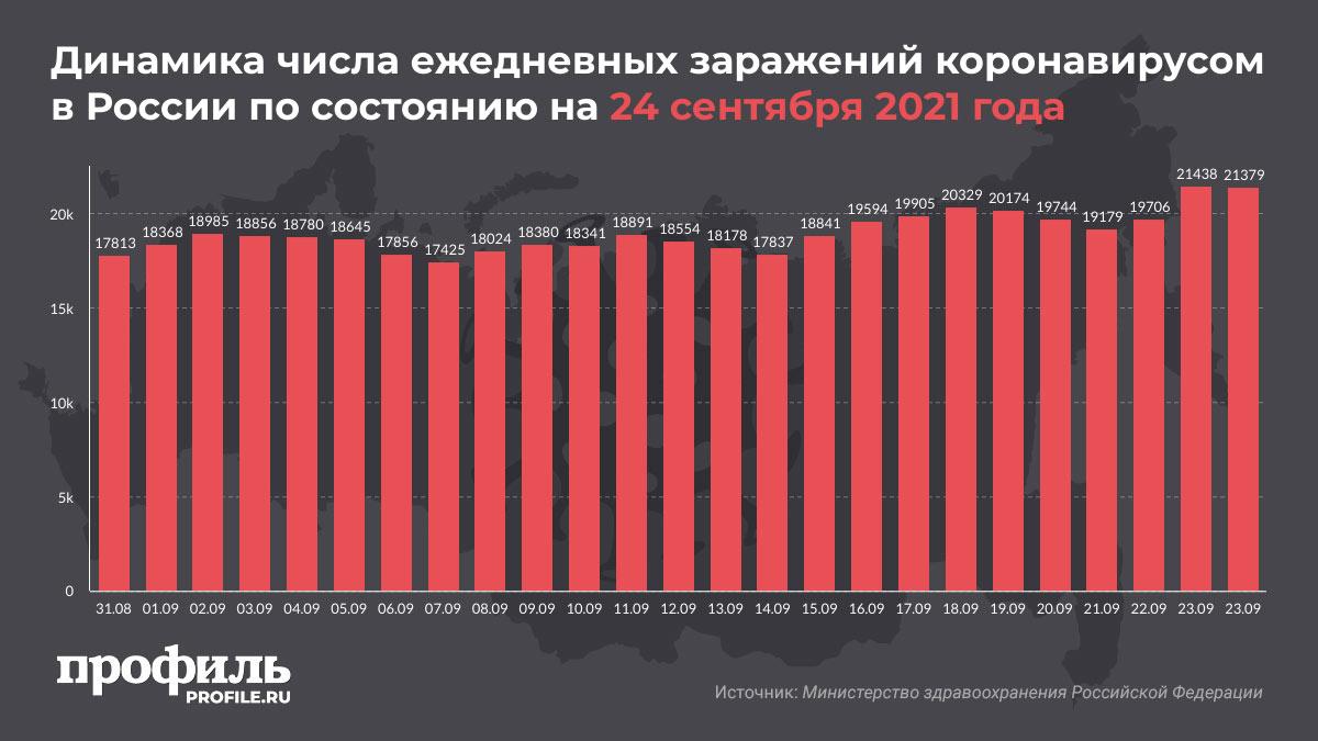 Динамика числа ежедневных заражений коронавирусом в России по состоянию на 24 сентября 2021 года