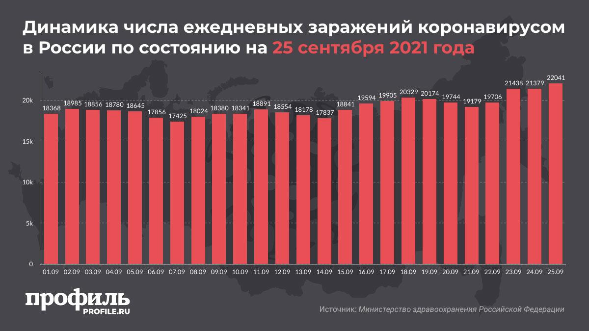 Динамика числа ежедневных заражений коронавирусом в России по состоянию на 25 сентября 2021 года