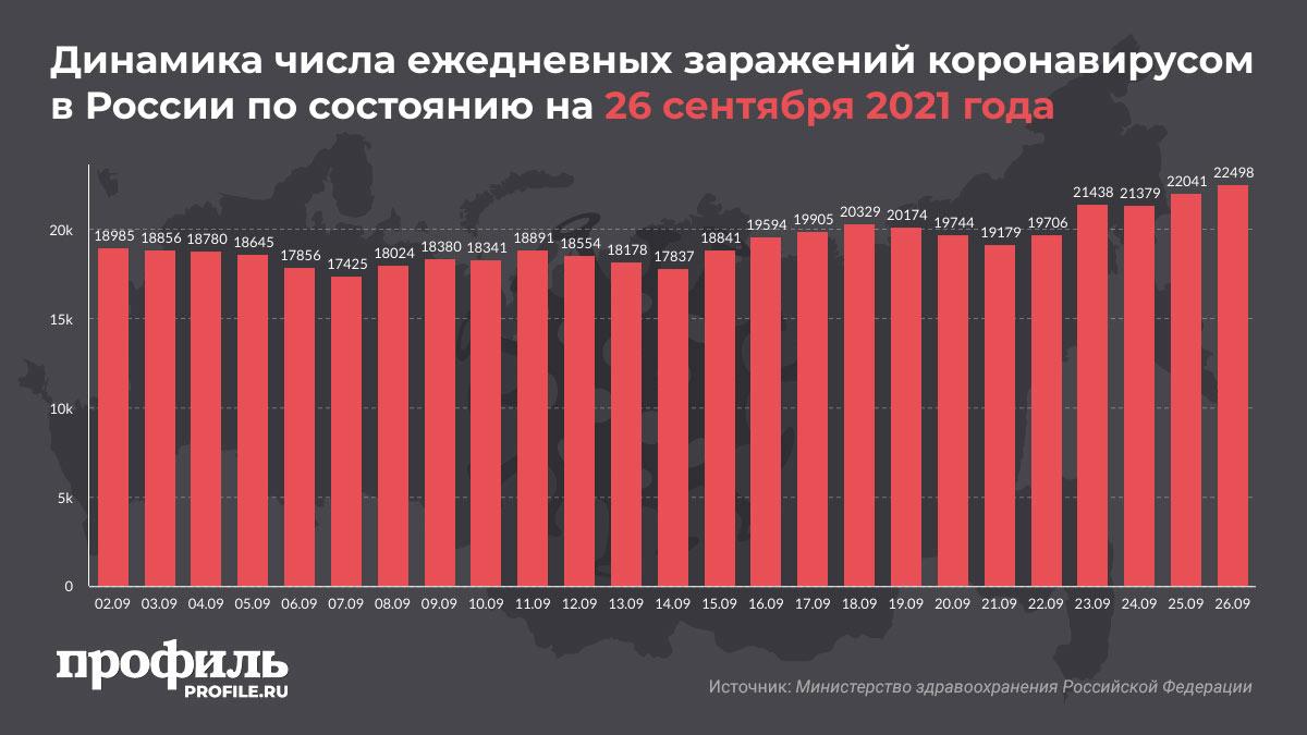 Динамика числа ежедневных заражений коронавирусом в России по состоянию на 26 сентября 2021 года