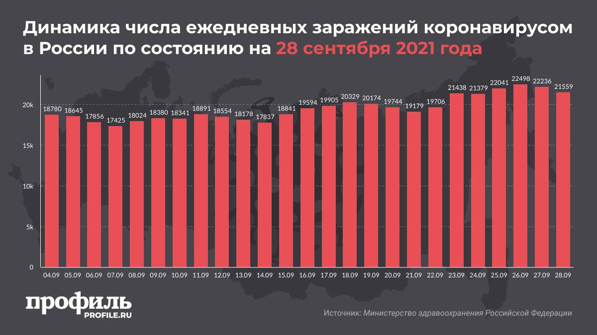 Динамика числа ежедневных заражений коронавирусом в России по состоянию на 28 сентября 2021 года