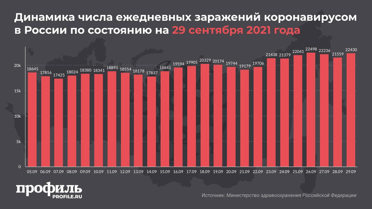 Динамика числа ежедневных заражений коронавирусом в России по состоянию на 29 сентября 2021 года