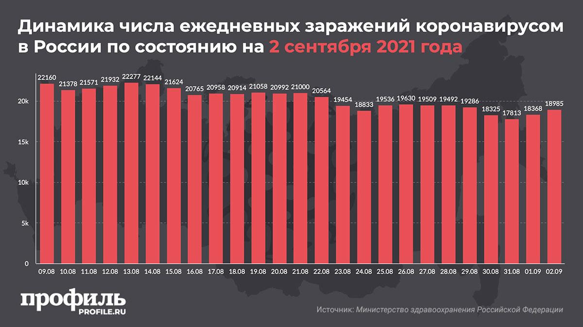 Динамика числа ежедневных заражений коронавирусом в России по состоянию на 2 сентября 2021 года