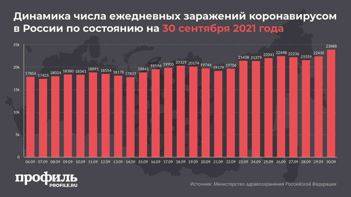 Динамика числа ежедневных заражений коронавирусом в России по состоянию на 30 сентября 2021 года
