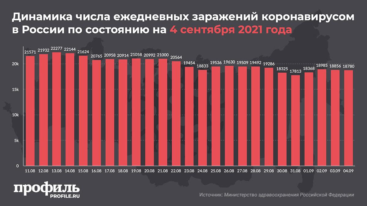 Динамика числа ежедневных заражений коронавирусом в России по состоянию на 4 сентября 2021 года