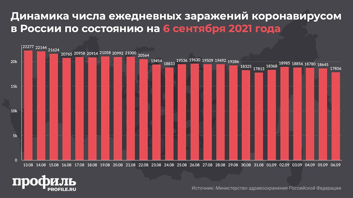 Динамика числа ежедневных заражений коронавирусом в России по состоянию на 6 сентября 2021 года