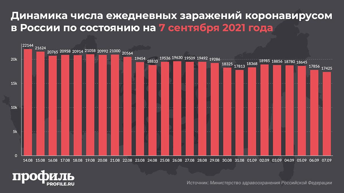 Динамика числа ежедневных заражений коронавирусом в России по состоянию на 7 сентября 2021 года