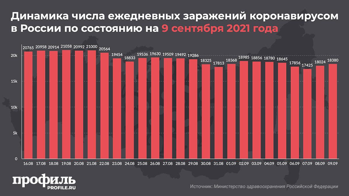 Динамика числа ежедневных заражений коронавирусом в России по состоянию на 9 сентября 2021 года