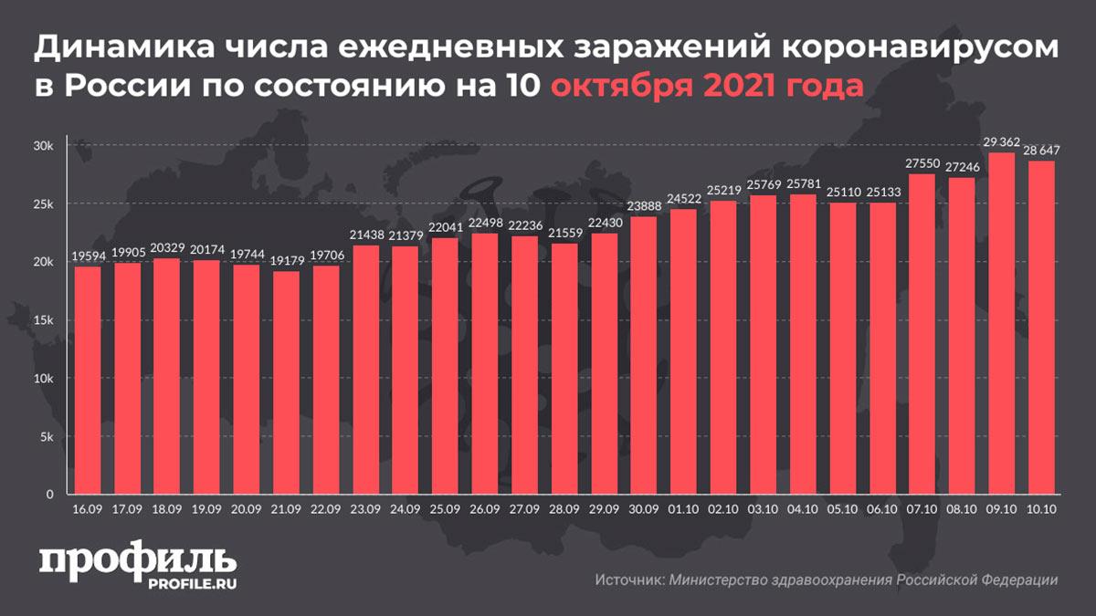 Динамика числа ежедневных заражений коронавирусом в России по состоянию на 10 октября 2021 года