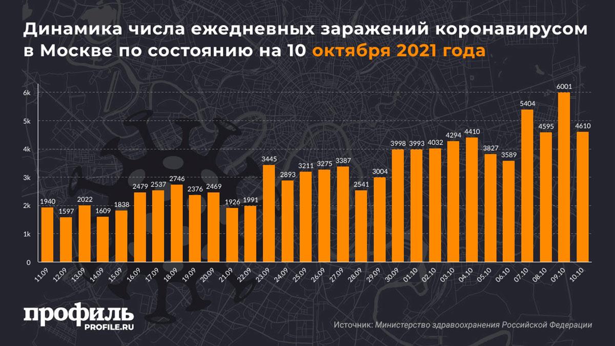 Динамика числа ежедневных заражений коронавирусом в Москве по состоянию на 10 октября 2021 года