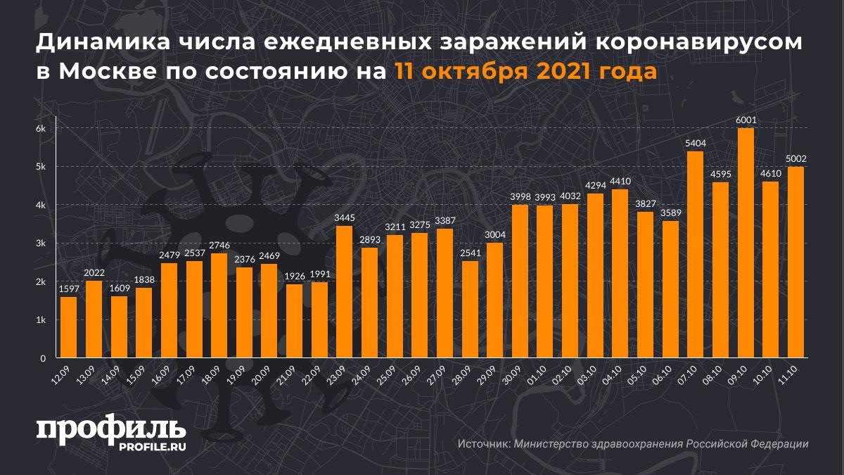 Динамика числа ежедневных заражений коронавирусом в Москве по состоянию на 11 октября 2021 года