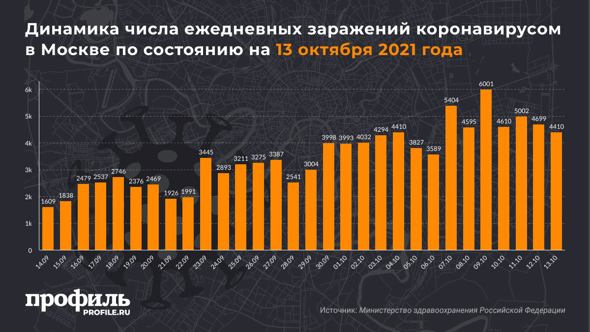 Динамика числа ежедневных заражений коронавирусом в Москве по состоянию на 13 октября 2021 года
