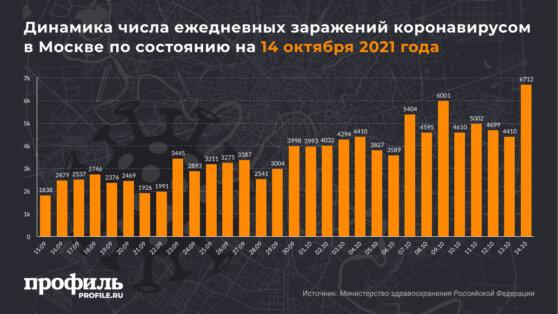 Динамика числа ежедневных заражений коронавирусом в Москве по состоянию на 14 октября 2021 года