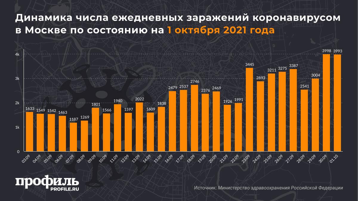 Динамика числа ежедневных заражений коронавирусом в Москве по состоянию на 1 октября 2021 года