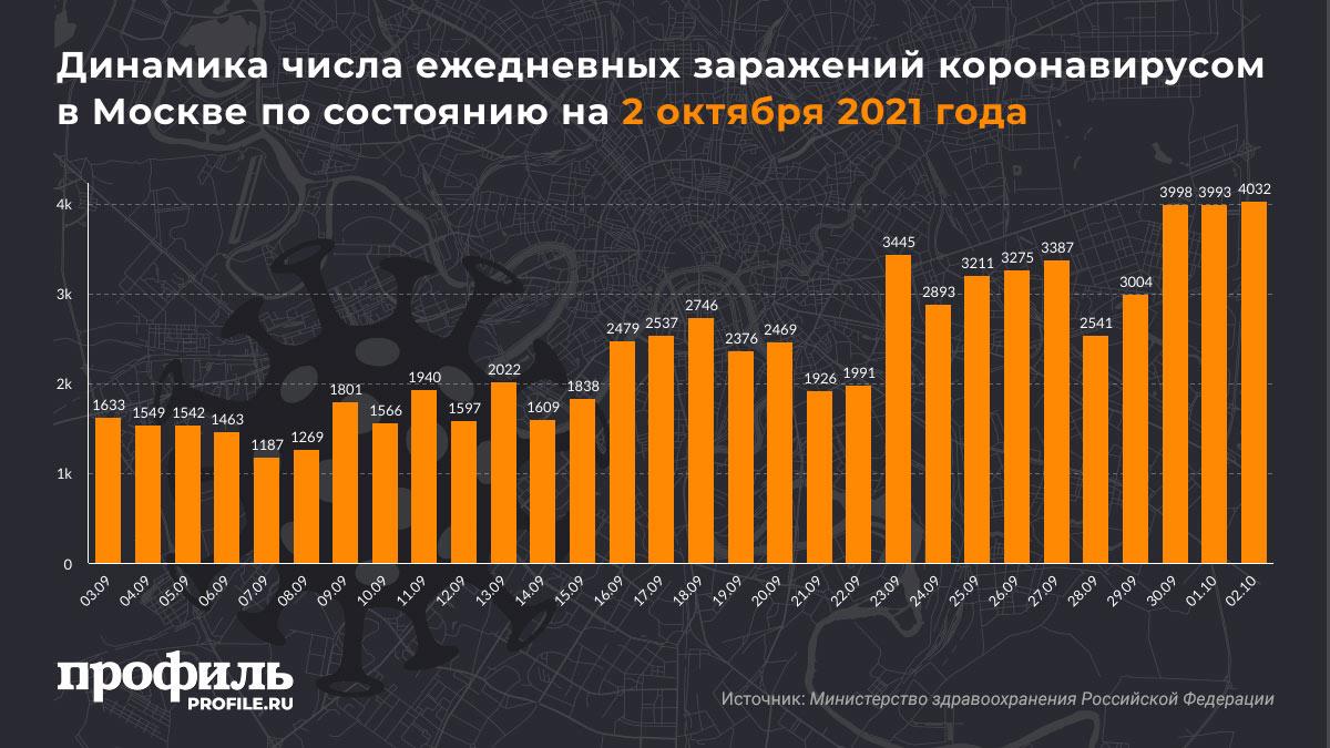 Динамика числа ежедневных заражений коронавирусом в Москве по состоянию на 2 октября 2021 года