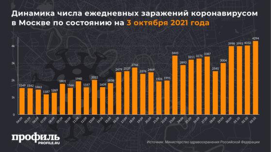 Динамика числа ежедневных заражений коронавирусом в Москве по состоянию на 3 октября 2021 года