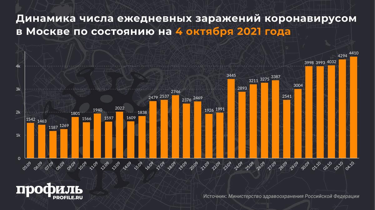 Динамика числа ежедневных заражений коронавирусом в Москве по состоянию на 4 октября 2021 года