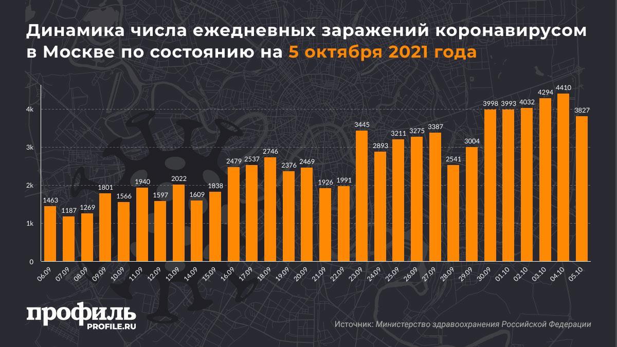 Динамика числа ежедневных заражений коронавирусом в Москве по состоянию на 5 октября 2021 года