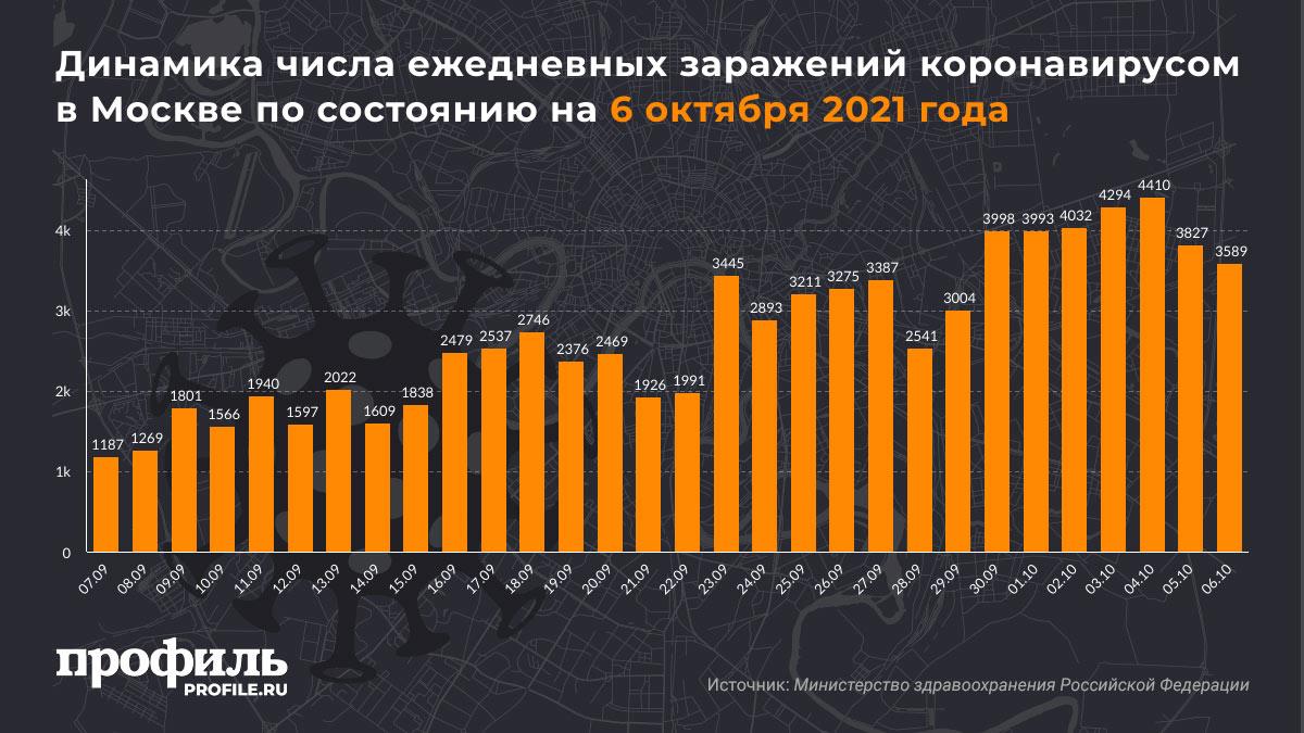 Динамика числа ежедневных заражений коронавирусом в Москве по состоянию на 6 октября 2021 года
