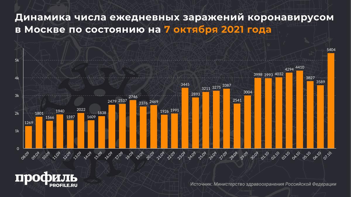 Динамика числа ежедневных заражений коронавирусом в Москве по состоянию на 7 октября 2021 года