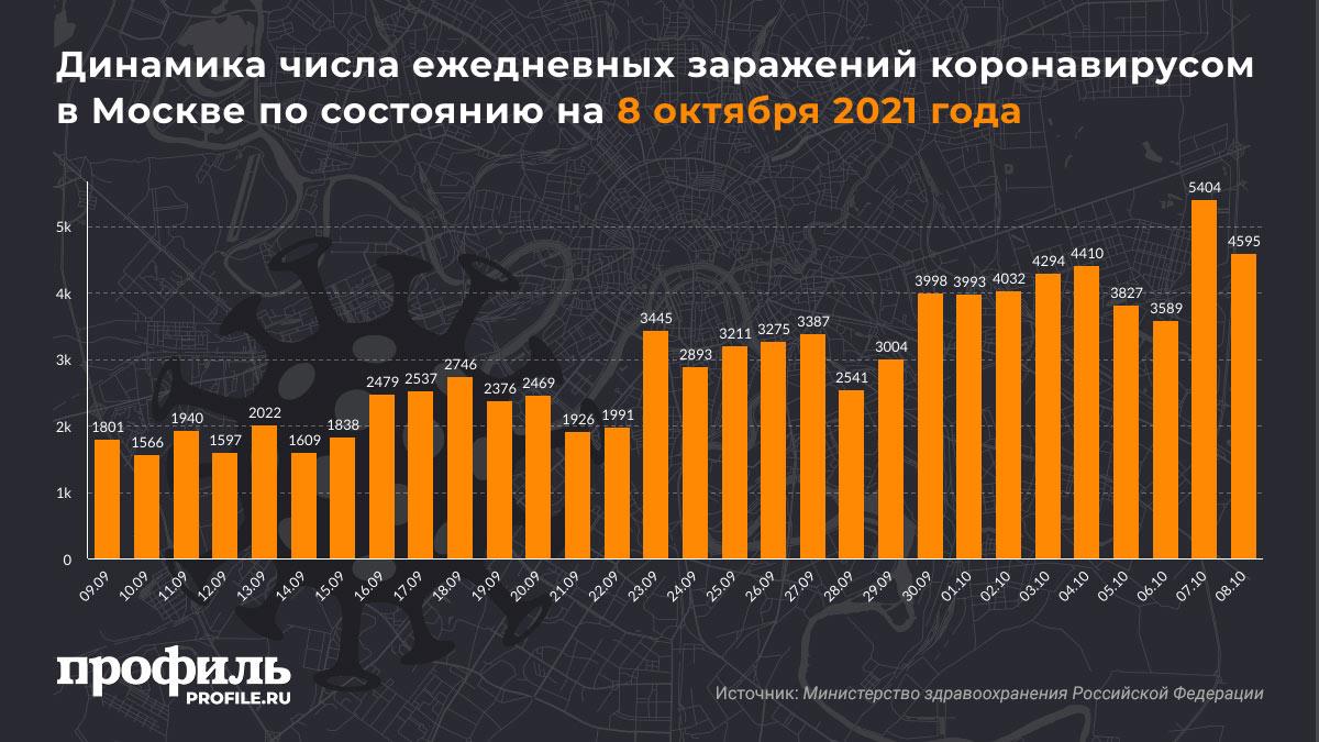 Динамика числа ежедневных заражений коронавирусом в Москве по состоянию на 8 октября 2021 года