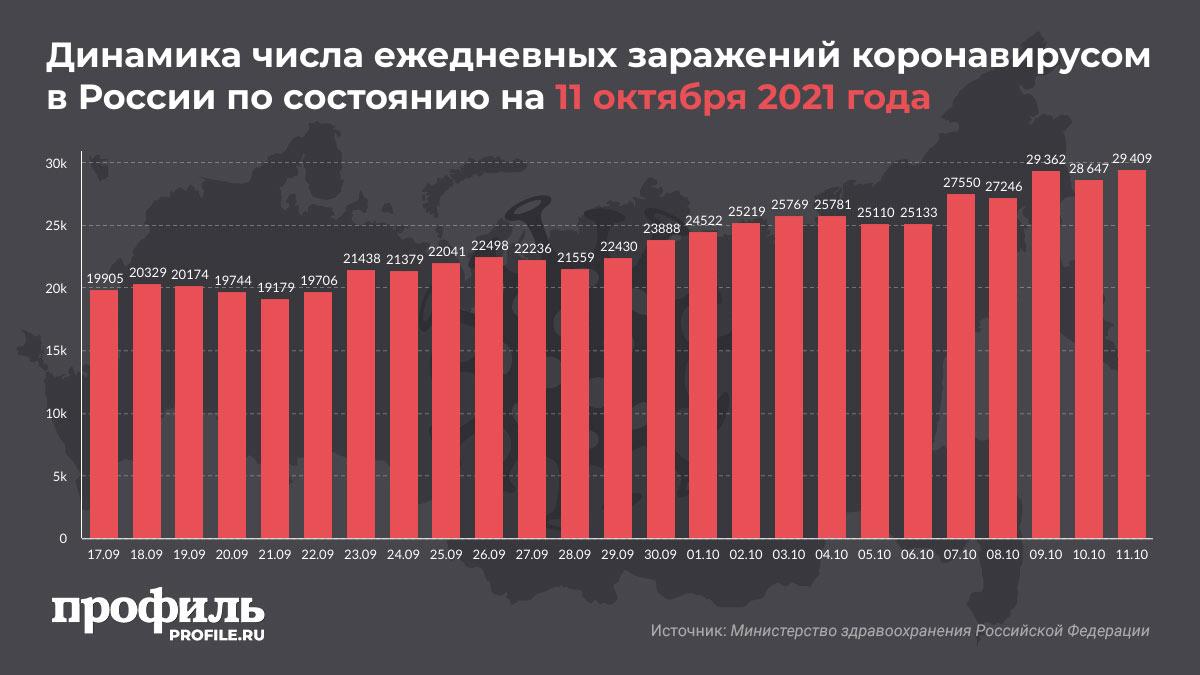 Динамика числа ежедневных заражений коронавирусом в России по состоянию на 11 октября 2021 года
