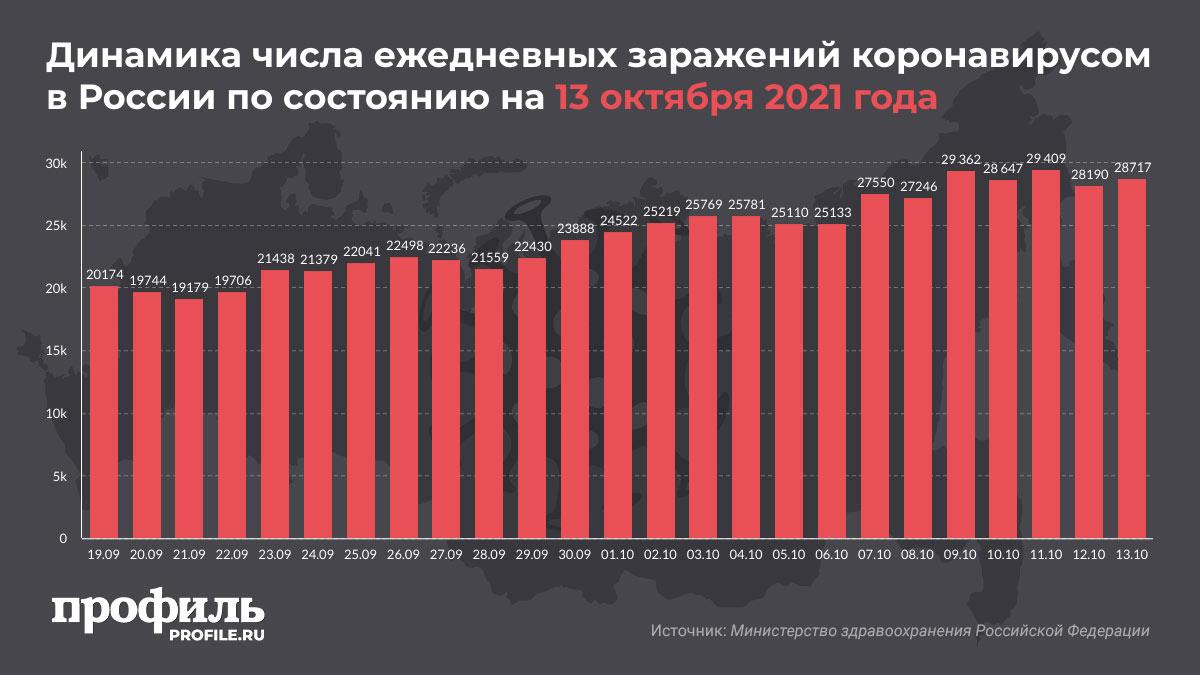 Динамика числа ежедневных заражений коронавирусом в России по состоянию на 13 октября 2021 года