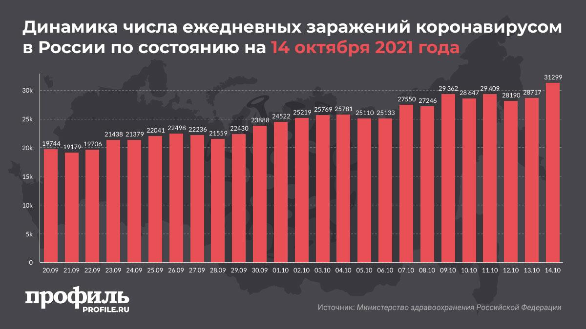 Динамика числа ежедневных заражений коронавирусом в России по состоянию на 14 октября 2021 года