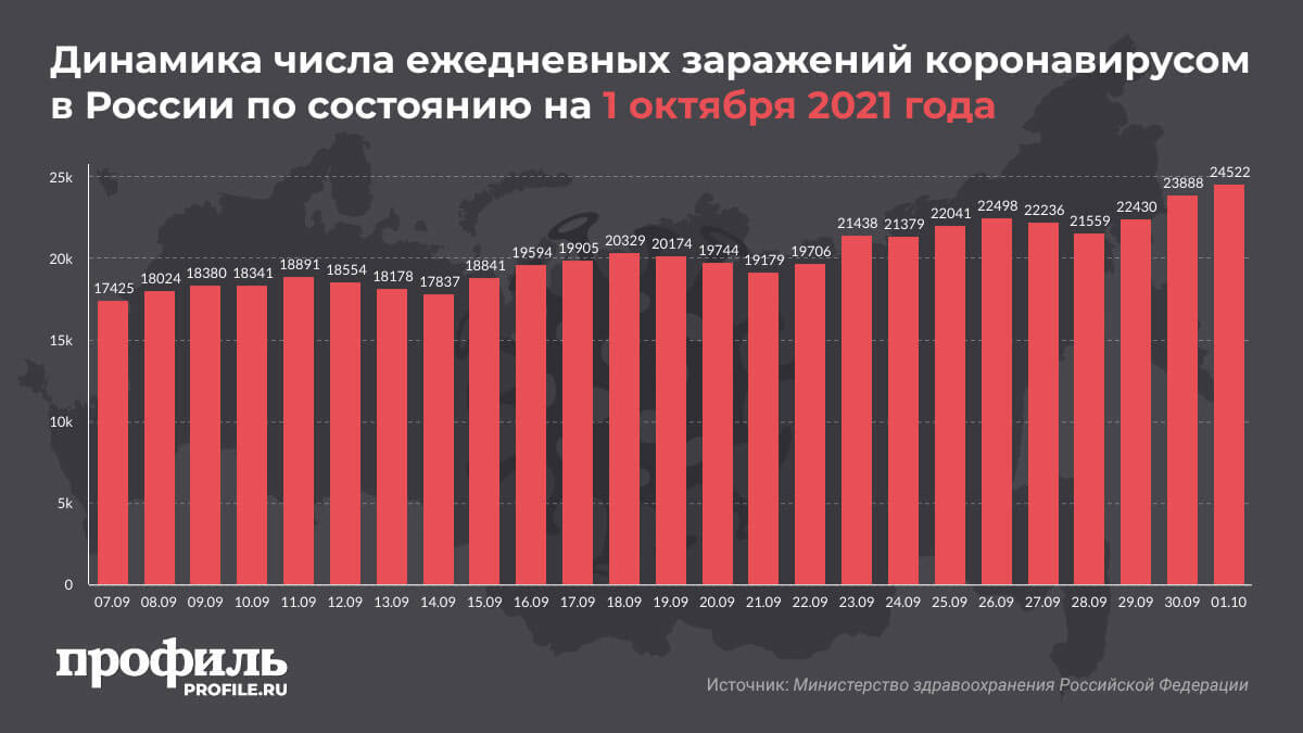 Динамика числа ежедневных заражений коронавирусом в России по состоянию на 1 октября 2021 года