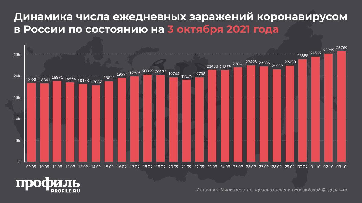 Динамика числа ежедневных заражений коронавирусом в России по состоянию на 3 октября 2021 года