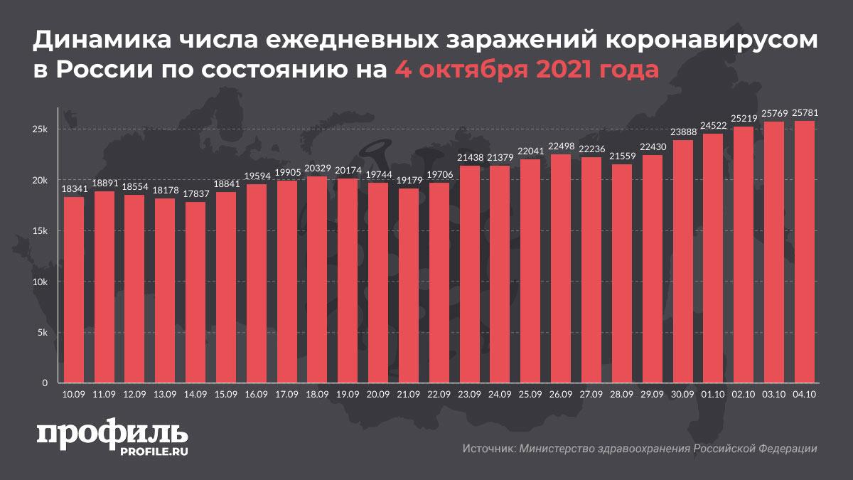 Динамика числа ежедневных заражений коронавирусом в России по состоянию на 4 октября 2021 года