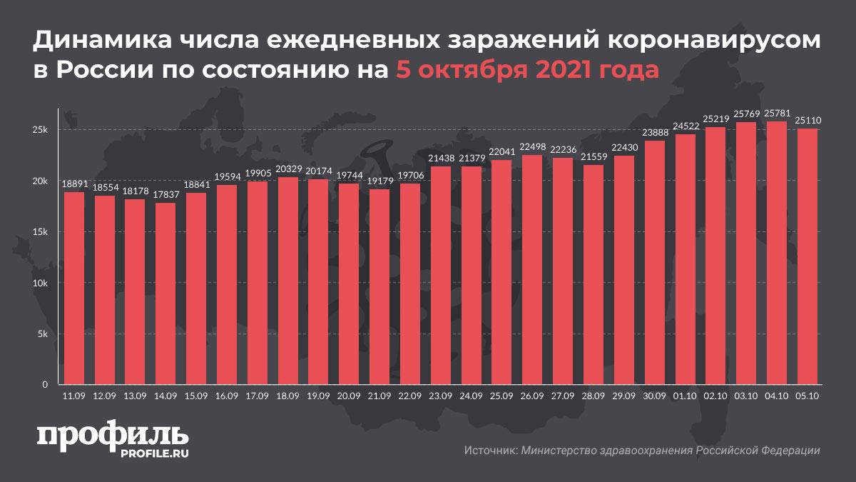 Динамика числа ежедневных заражений коронавирусом в России по состоянию на 5 октября 2021 года