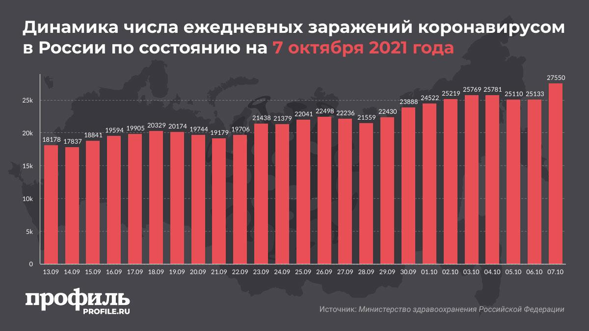 Динамика числа ежедневных заражений коронавирусом в России по состоянию на 7 октября 2021 года